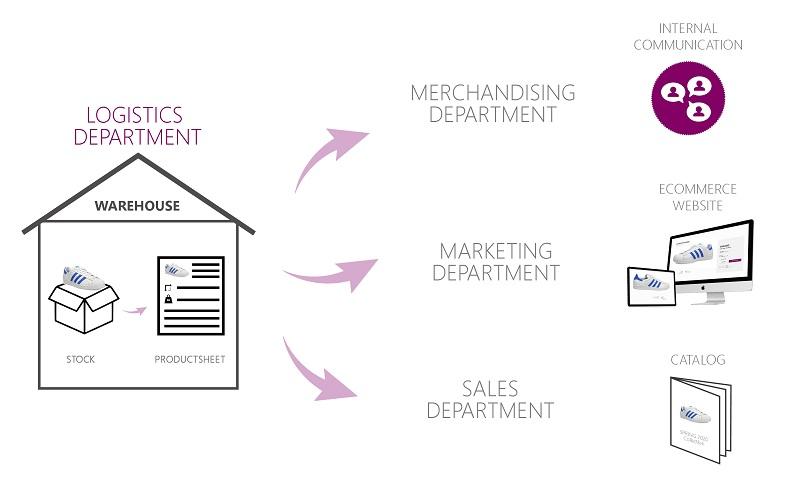Mejorar el tiempo de lanzamiento al mercado desde la logística hasta el marketing ecommerce