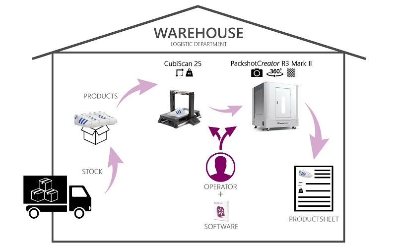 Time to market desde el almacén hasta el ecommerce: tecnologias PackshotCreator y Cubiscan